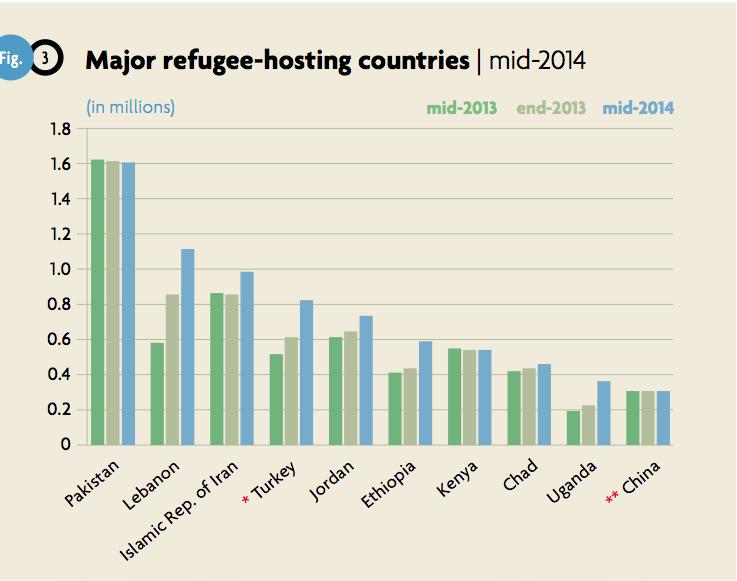 paesi-che-ospitano-piu-rifugiati